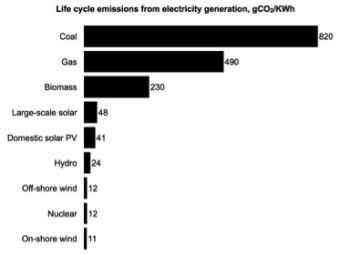 Median carbon balances of various energy sources, IPCC AR5 2014.